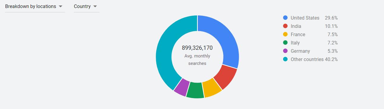 Coronavirus Search Count
